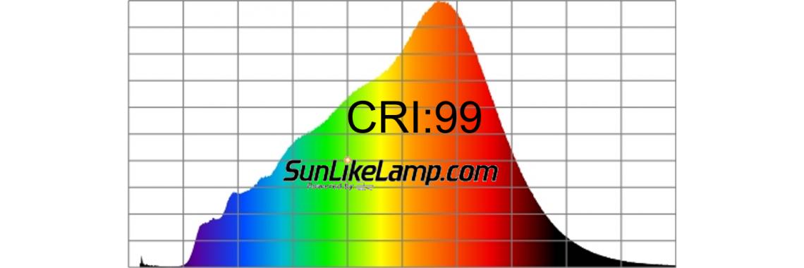 CRI:99! Результаты тестирования ВСЕХ светодиодов